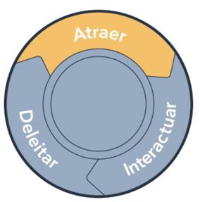 Atraer-HubSpot