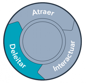 Deleitar-Hubspot